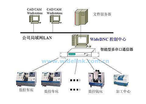 dnc数控机床网络控制系统[widelink]