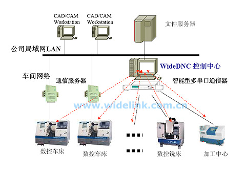 dnc数控机床网络控制系统-产品介绍-广域互联[wide